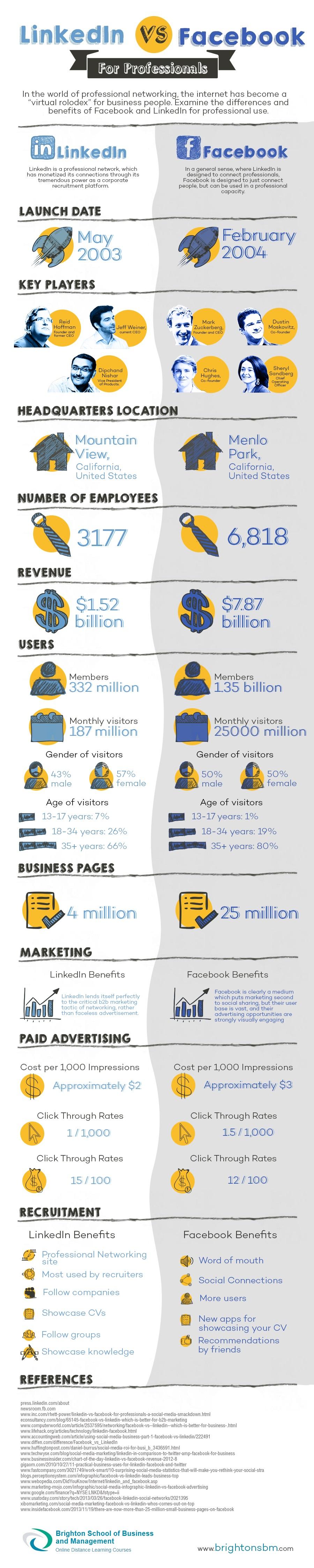 LinkedIn-vs-Facebook-infografika